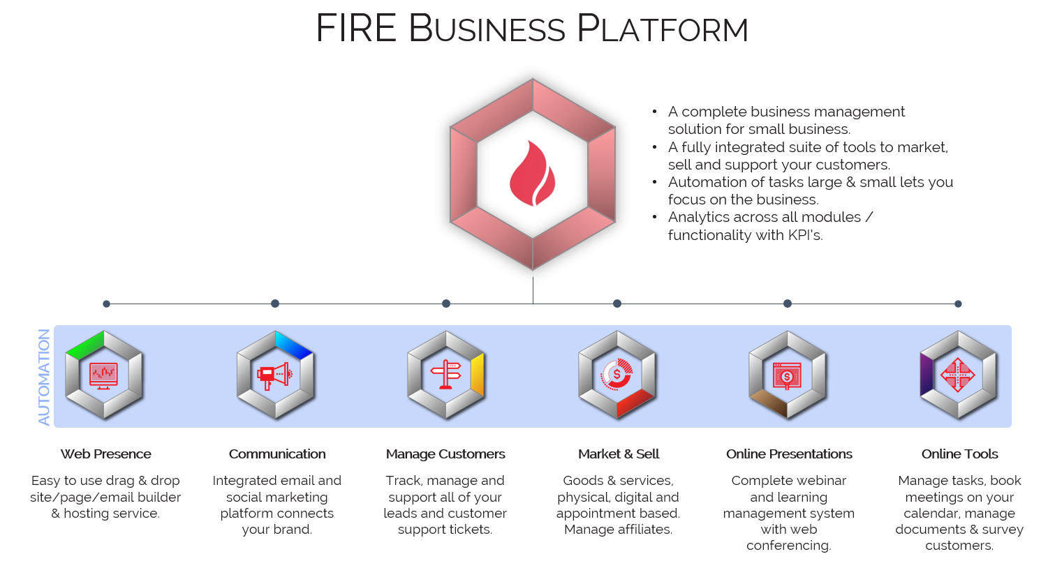 Fire Business Platform Diagram