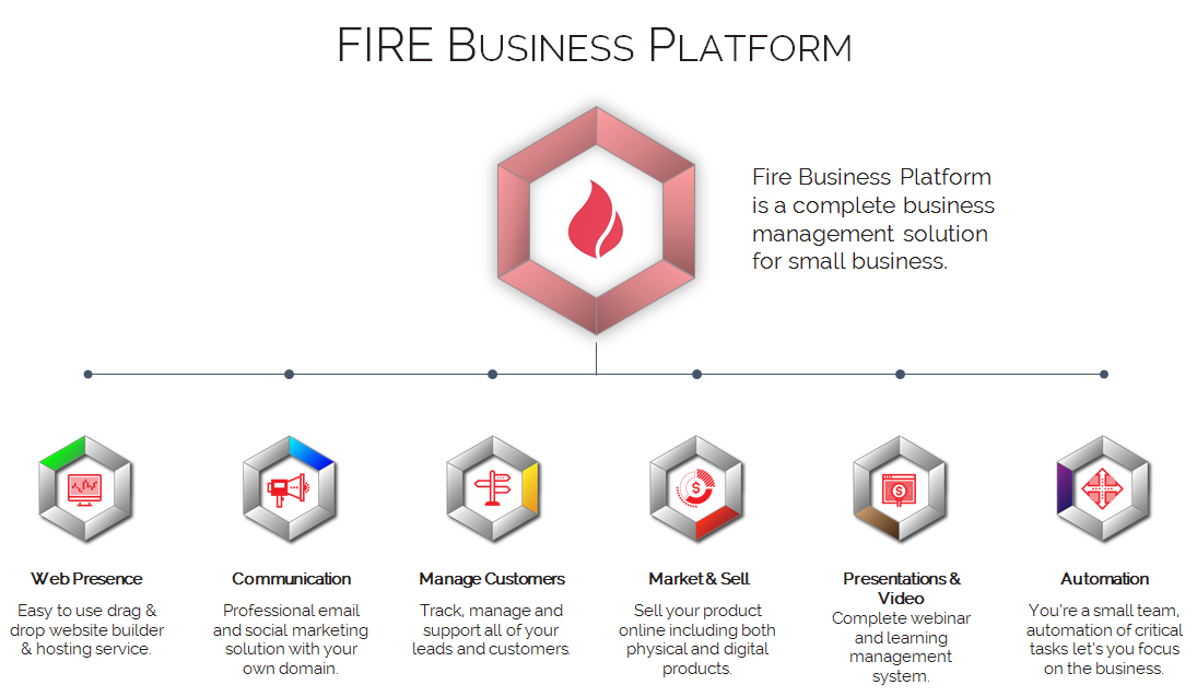 Diagram of the Fire Business Platform